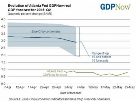 Atlanta_Fed_GDPNow.jpg