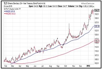 Bonds_NYSE_1_26.jpg