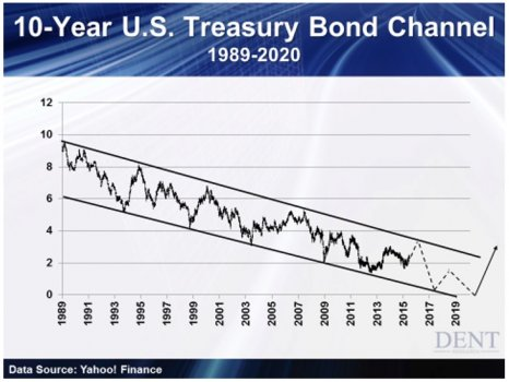10___Year_US_Treasury_Bond_Channel.jpg