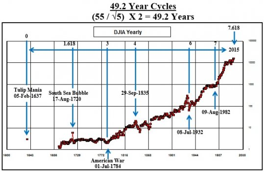 49.2_Year_Cycles_Graph__2_4_15.jpg