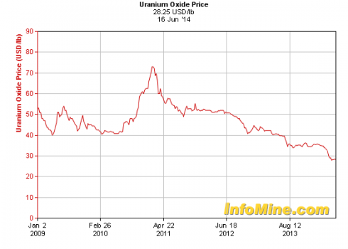 five_year_uranium_prices.png