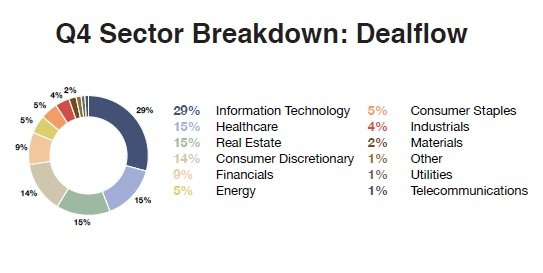 Sector_Breakdown_Dealflow_5.jpg