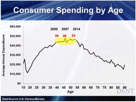 Consumer_Spending_by_Age.jpg