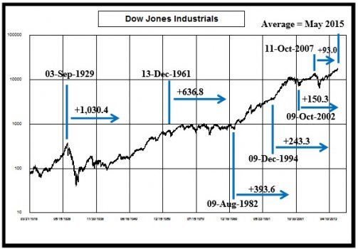 May_Average_DJIA__4_6.jpg
