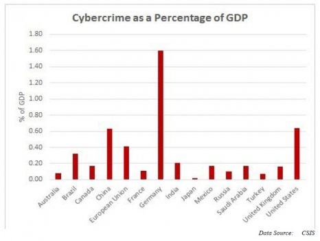 Cybercrime_Impact_on_GDP.jpg