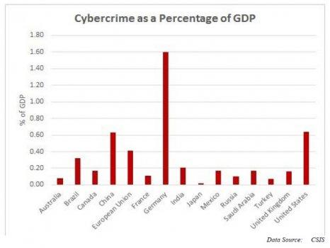 Cybercrime_Impact_on_GDP.jpg