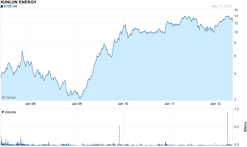 Kunlun Energy 5 Year Chart