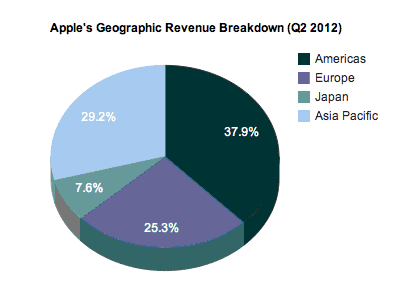 Apple's Geographic Revenue Breakdown
