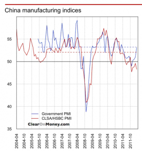 China's Manufacturing Indices