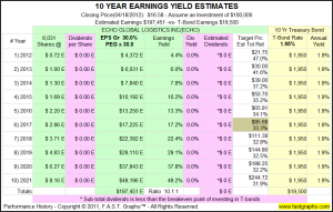 10 Year Earnings Yield Estimates