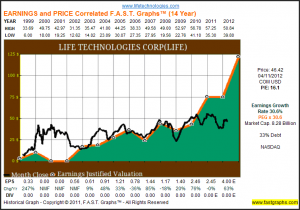 LIFE Earnings and Price Correlated FAST Graphs 14 Year