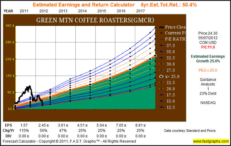 GMCR Estimated Earnings and Return Calculator