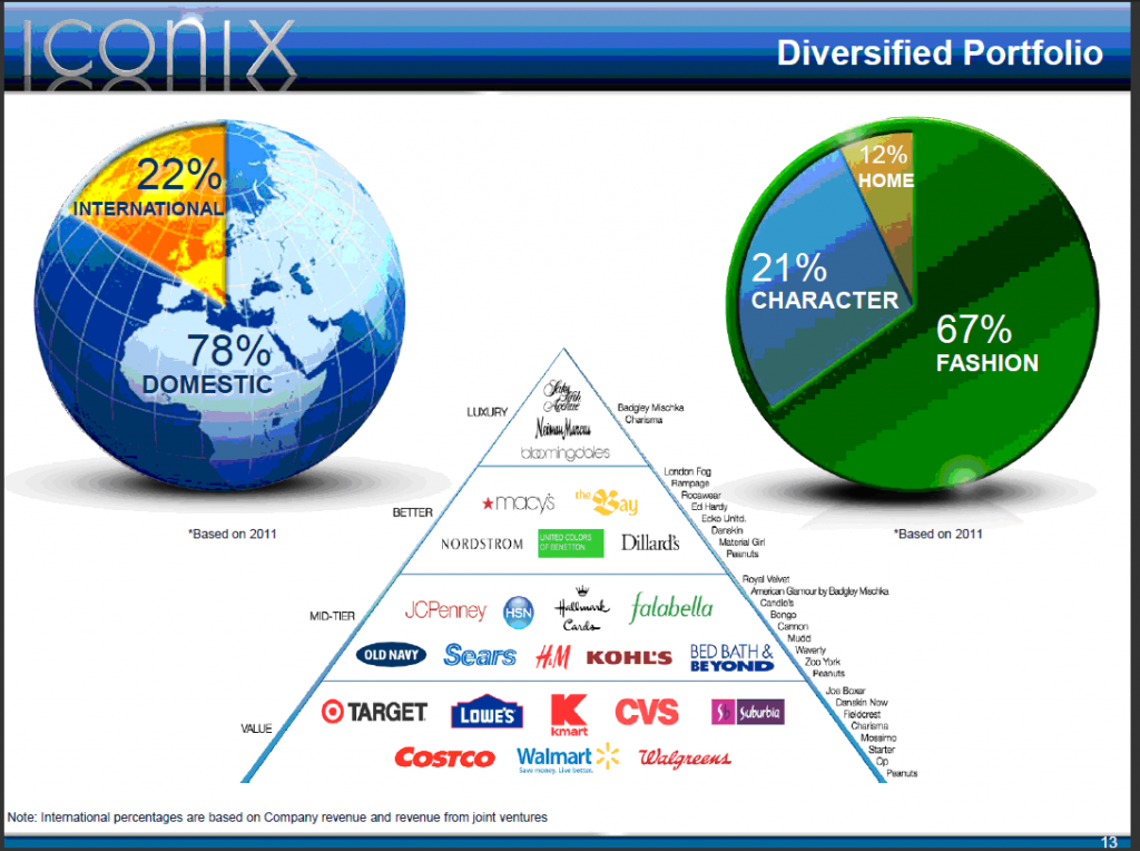 ICONIX Portfolio