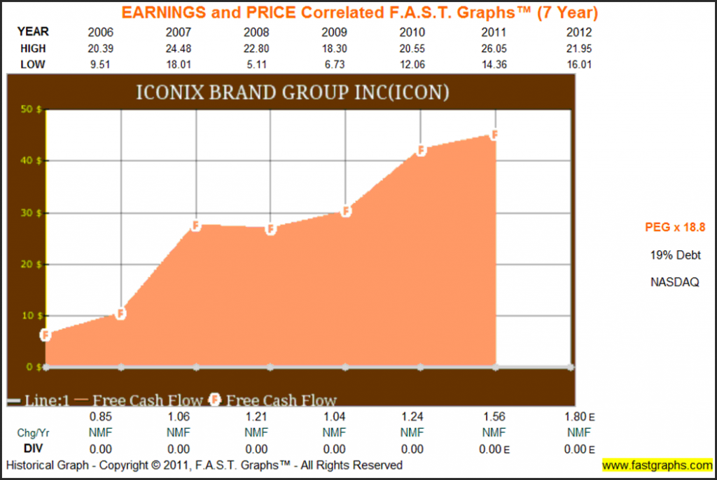 Earnings and Price Correlated FAST Graphs ICON 2