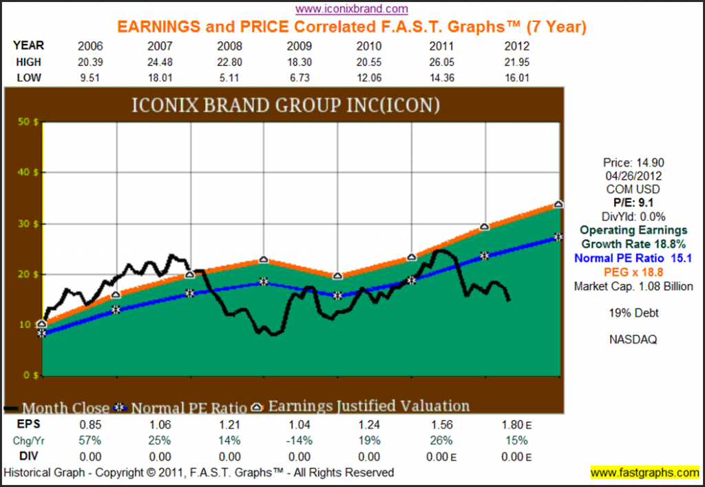 Earnings and Price Correlated FAST Graphs ICON