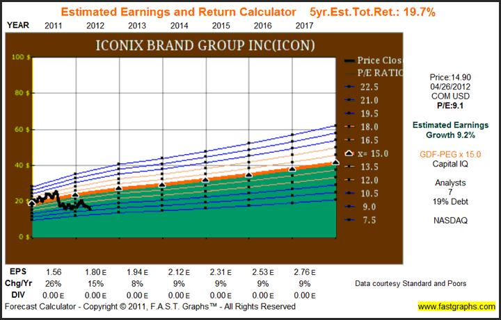 Estimated Earnings and Return 5 Year ICON