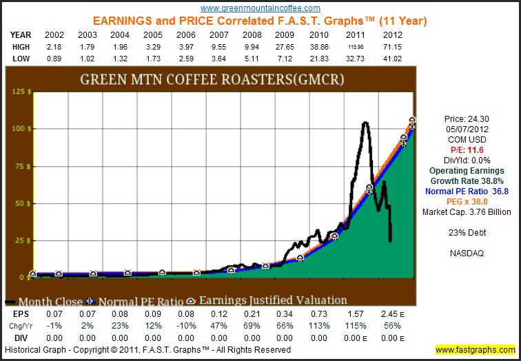 GMCR Earnings and Price Correlated FAST Graphs