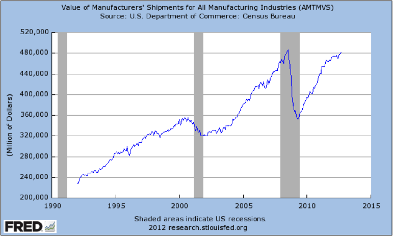 Graph of Value of Manufacturers' Shipments for All Manufacturing Industries