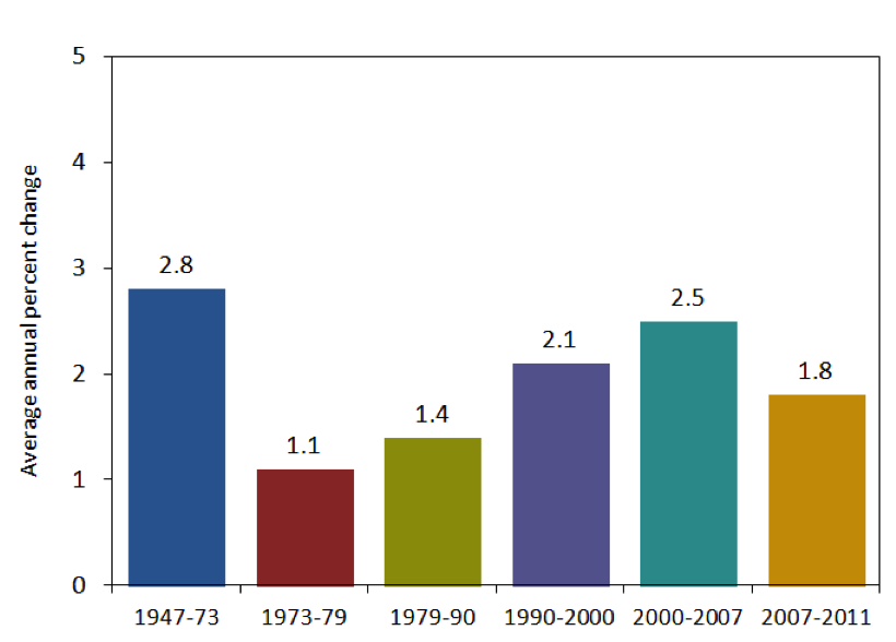 Nonfarm business productivity bar chart