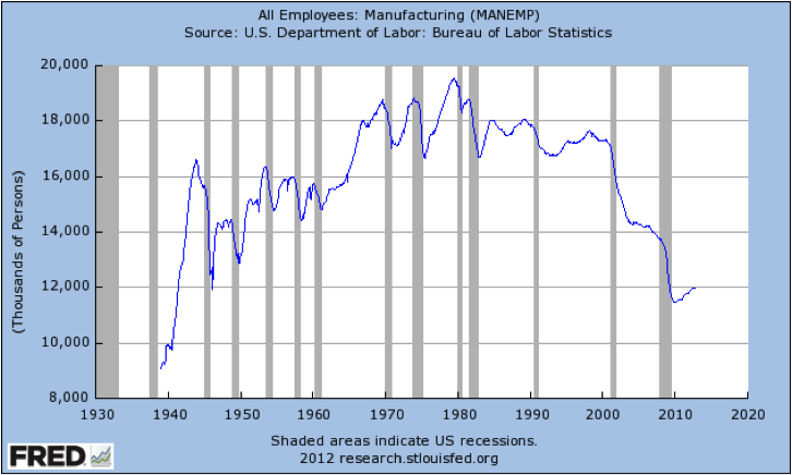 Graph of All Employees: Manufacturing