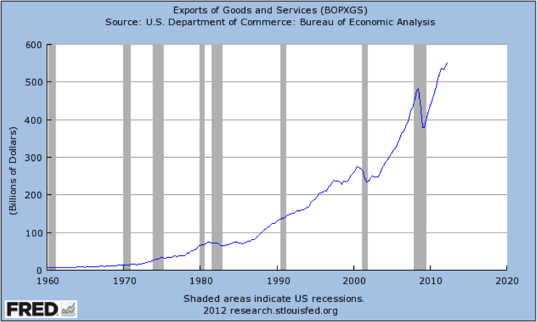 Graph of Exports of Goods and Services
