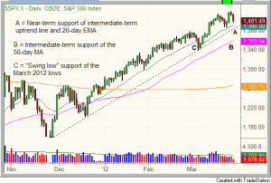 SPX - Daily CBOE S&P 500 Index