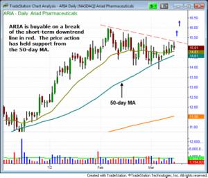 ARIAD Pharmaceuticals ARIA Daily Chart