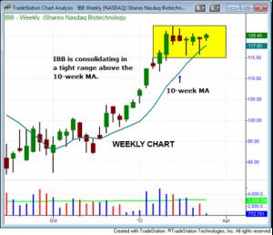 iShares Nasdaq Biotechnology Fund IBB Weekly Chart