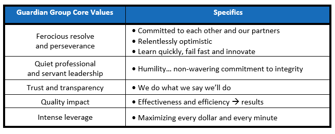 table showing guardian group core values