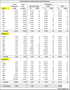 MLP Distribution CAGRs Sample and Total Returns