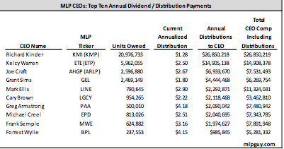 Top Ten Dividend Distribution Payments