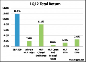 1Q12 Total Return