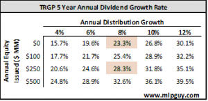 TRGP 5 Year Annual Dividend Growth Rate