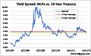MLPs vs 10-Year Treasury Yield Spread