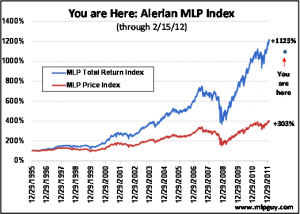 Alerian MLP Index, MLPs, Master Limited Partnerships