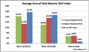 Average Annual Total Returns MLP Index