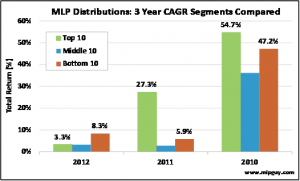 MLP CAGR Distributions