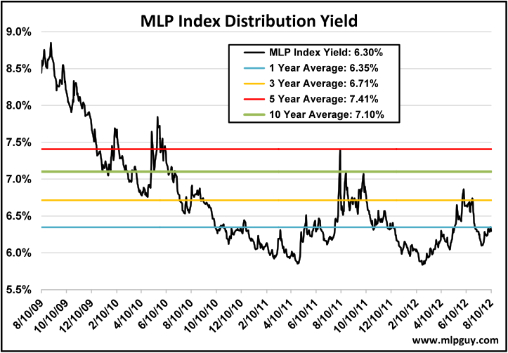 MLP Index Distribution Yield