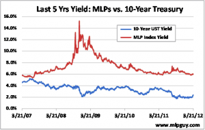 MLPs vs 10-Year Treasury