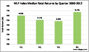 MLP Index Median Total Return 2000-2012