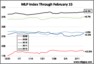 MLP Index Feb 15