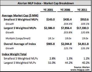Alerian MLP Index Market Cap