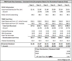 TRGP Cash Flow
