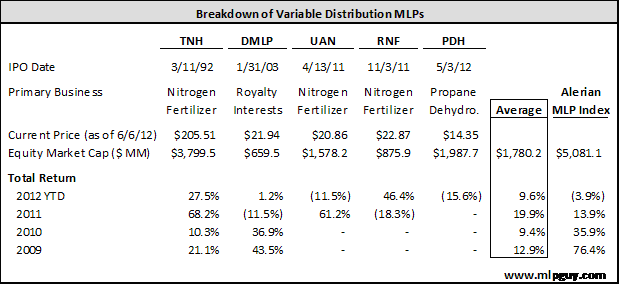 Breakdown of Variable Distribution MLPs