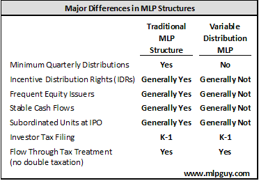 Major Differences in MLP Structures