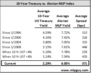 10-Year Treasury vs Alerian MLP Index