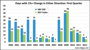 Days with 1 percent Change First Quarter