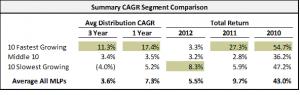 MLP CAGR Distributions