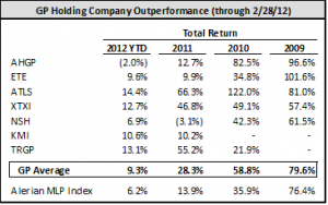 GP Holding Outperformance 2-28-12