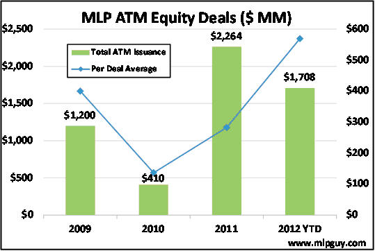 MLP ATM Equity Deals